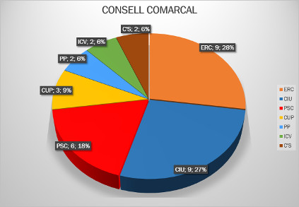 consell comarcal del Maresme 2015