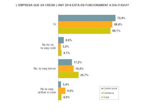 Grafica Empreses 2014-2017