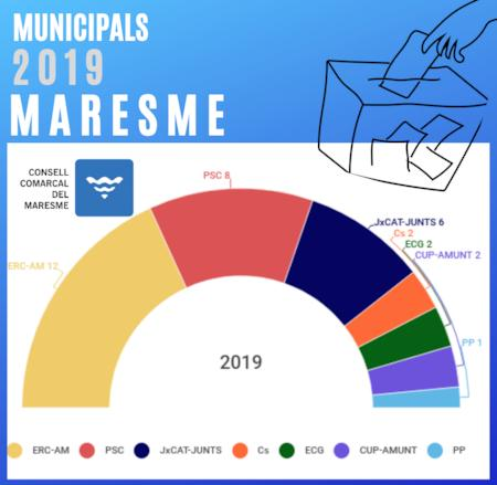 configuració del consell comarcal 2019